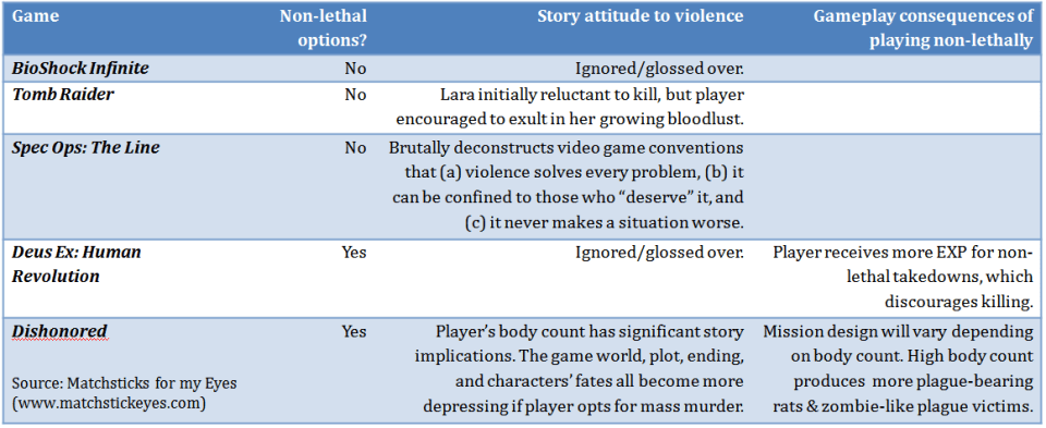 violence-games-table-v2