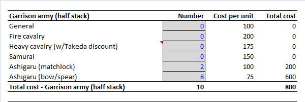S2 Garrison Army Cost