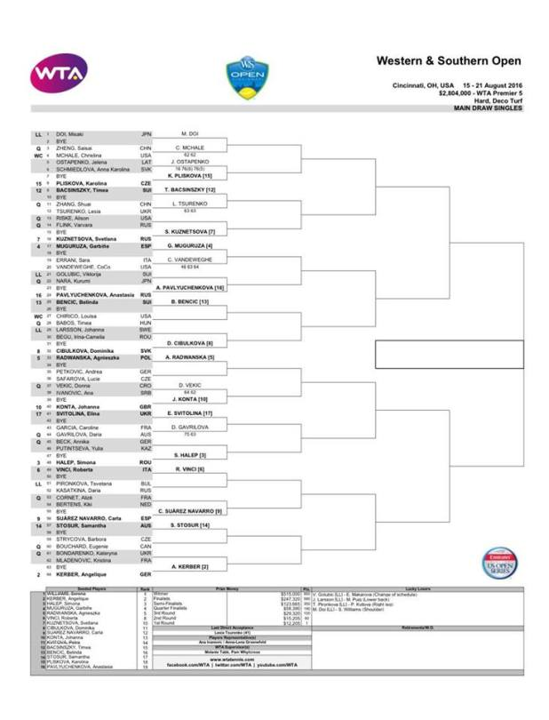 WTA CINCCI