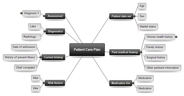 nursing concept map - April.onthemarch.co