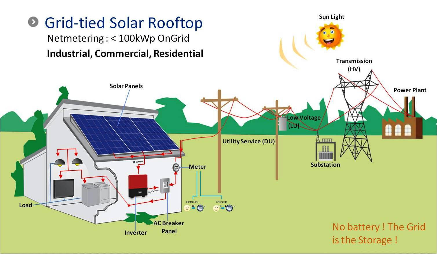 hight resolution of grid connected solar pv system design