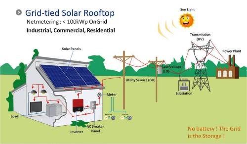 small resolution of grid connected solar pv system design