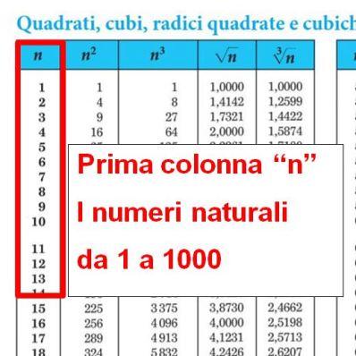 Come si usano le tavole numeriche