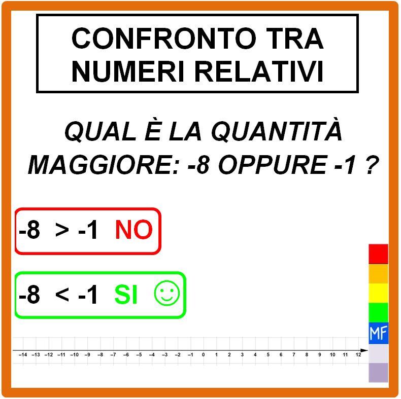 Cosa sono e come si confrontano i numeri relativi