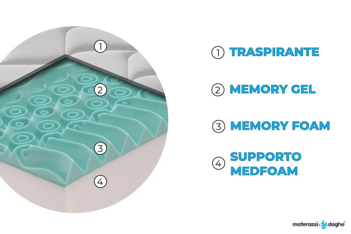 memory foam, mind foam, waterilly ecc…. Morfeo Mattress In Memory Foam Mymemory And Fresh Gel With Removable Cover Total Height 26 5cm Memory Height 6 5cm Firmness Level 8 10 Materassi E Doghe