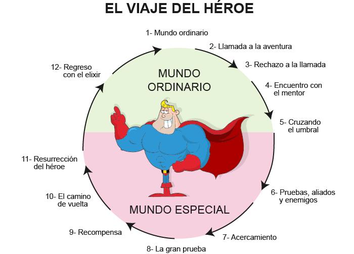 El-Viaje-del-Heroe-publicidad-ongs-fundaciones