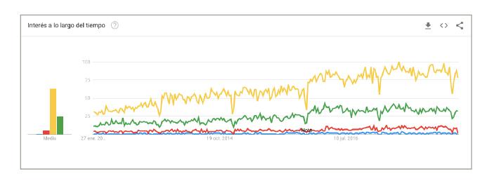 marketing-contenidos-google-trends