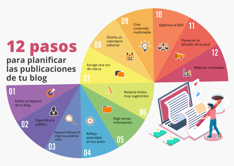 pasos-optimizar-blog