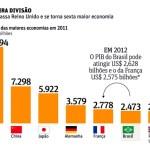 Em 2012 Brasil passa a França e vira a 5ª economia do mundo