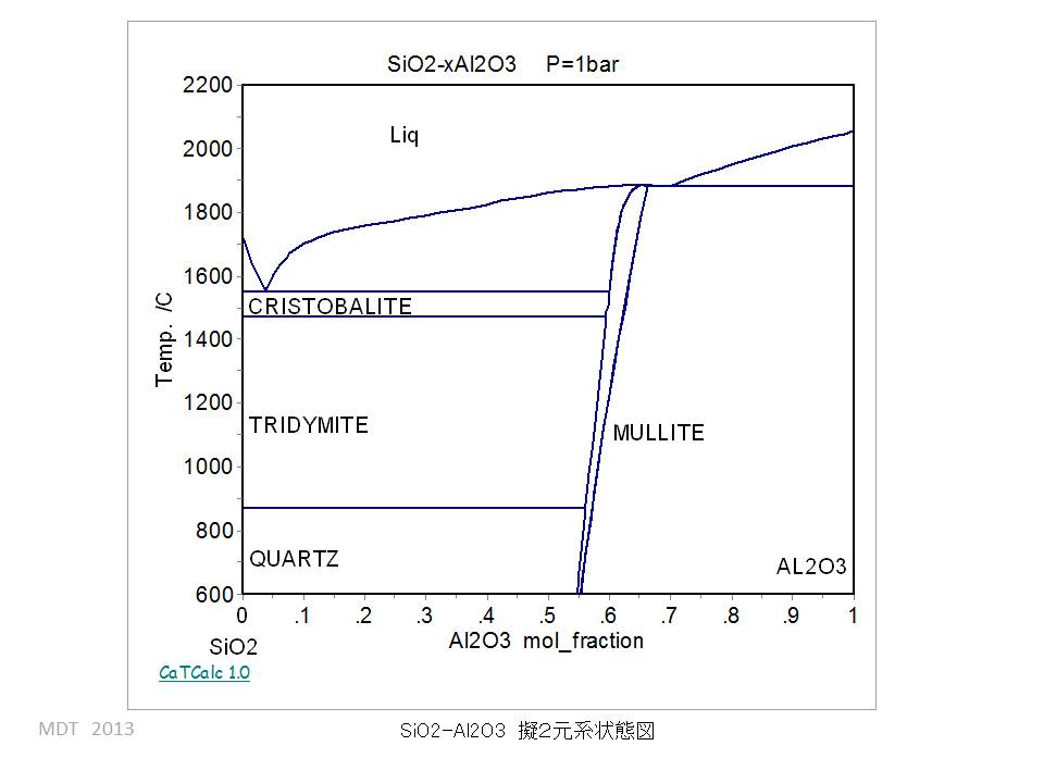 sio2 phase diagram wiring for inverter cao al2o3
