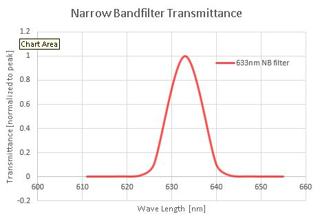 Why A Narrow Band Filter For Dynamic Light Scattering DLS