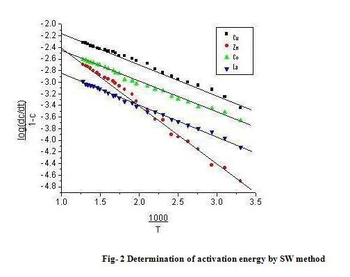 Synthesis and characterization of Co(II) Cu(II) Zn(III