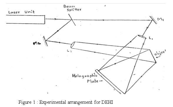 Determination of Young's Modulus of Aluminium, Copper