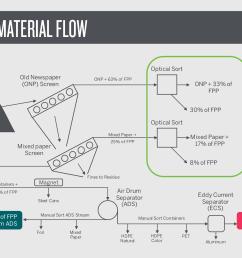 schematic 1 baseline material flow [ 2470 x 1604 Pixel ]