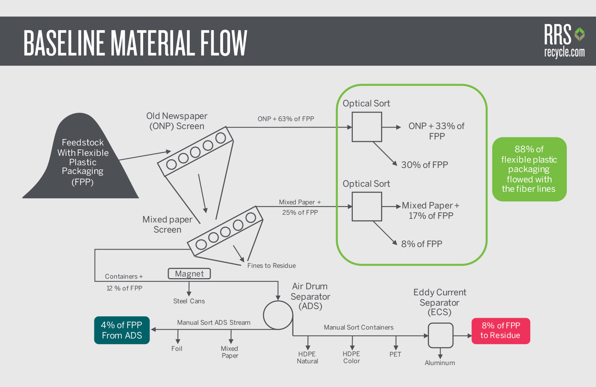 hight resolution of schematic 1 baseline material flow