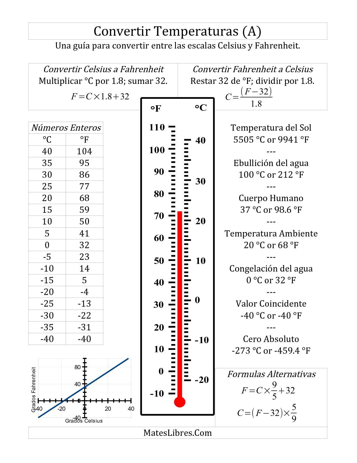 Guia De Conversion Para Fahrenheit Y Celsius A Hoja De