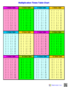 Multiplication times table charts also worksheets dynamically created rh math aids