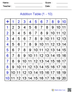 Addition tables also worksheets dynamically created rh math aids