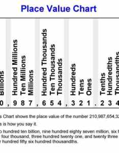 Place value charts also worksheets for practice rh math aids