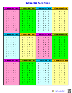 Subtraction facts tables worksheets also dynamically created rh math aids