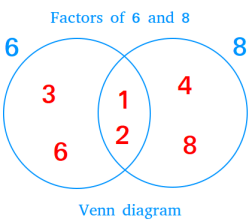 what is the definition of venn diagram jewish temple 2 circle and examples showing factors 6 8