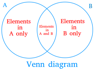 what is the definition of venn diagram marine dual battery system wiring 2 circle and examples