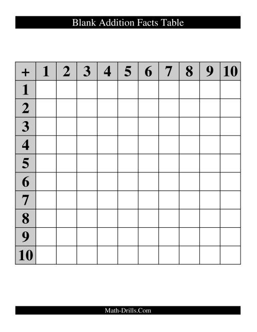 All Addition Facts Tables
