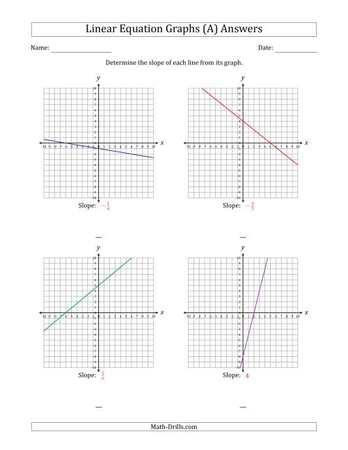 hight resolution of Determining the Slope from a Linear Equation Graph (A)