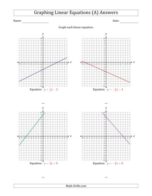 hight resolution of Graph a Linear Equation in Slope-Intercept Form (A)