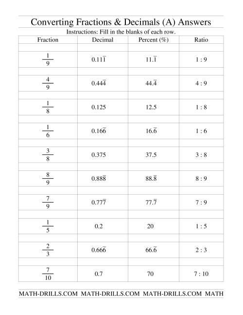 medium resolution of Converting Between Fractions