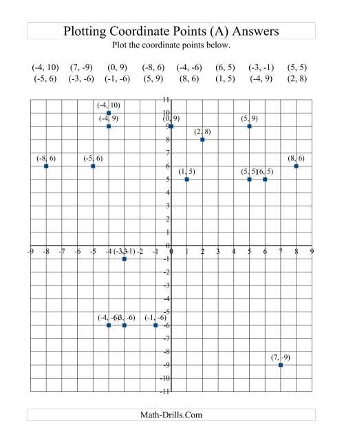 Plotting Coordinate Points (A) [ 1165 x 900 Pixel ]