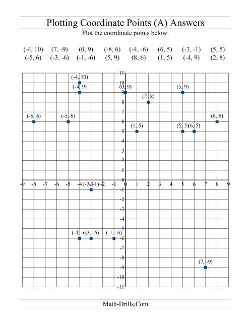 hight resolution of Plotting Coordinate Points (A)