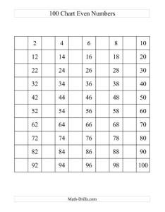 The one hundred chart with even numbers  math worksheet also rh drills