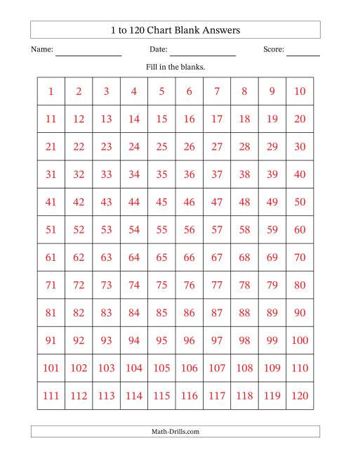 the blank chart math worksheet page also rh drills