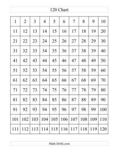 The chart  math worksheet also rh drills