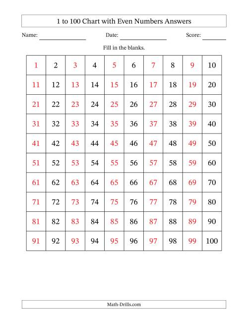 The hundred chart with even numbers only math worksheet page also rh drills
