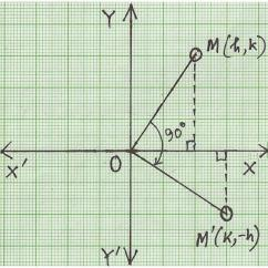 90 Degree Diagram 1990 Honda Civic Radio Wiring Clockwise Rotation Of Point Through About