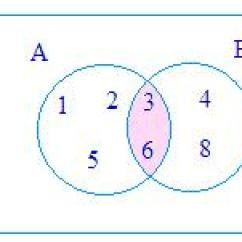 Venn Diagram Problems With Answers Garmin 6 Pin Transducer Wiring Practice Test On Diagrams Draw