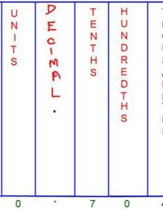 Decimal place value chart also tenths hundredths rh math only