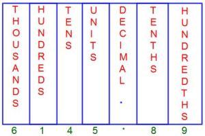 Decimal Place Value Chart |Tenths Place | Hundredths Place