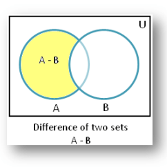 Maths Sets And Venn Diagrams Code Alarm Ca 110 Wiring Diagram Difference Of Using Solved