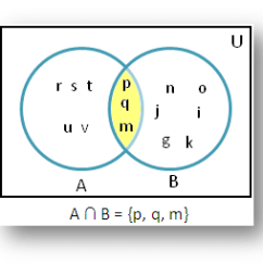 Set Theory Venn Diagram Problems Boat Multiple Battery Wiring Diagrams Intersection Of Sets Using |solved Examples