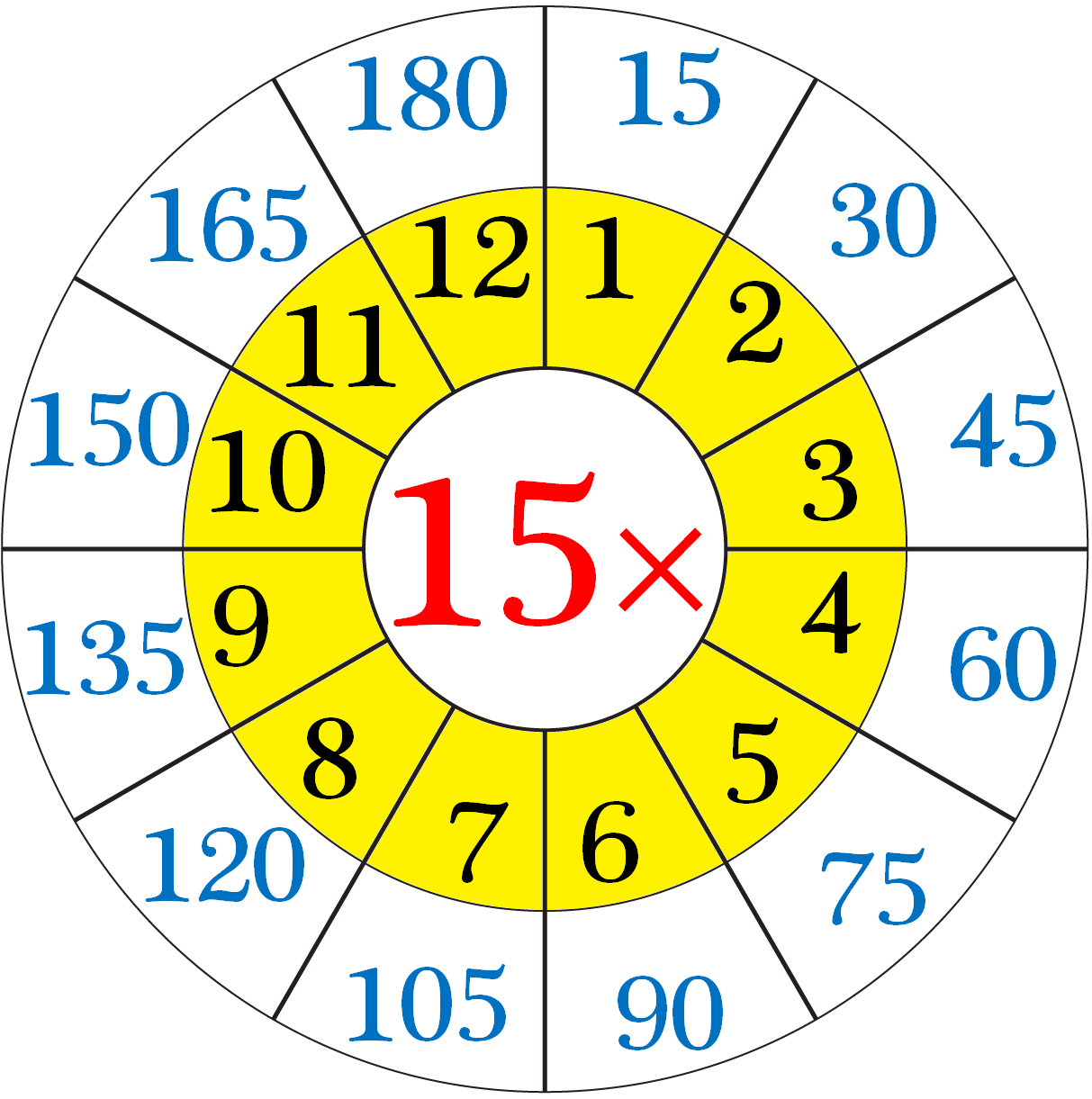 Multiplication Table Of 15