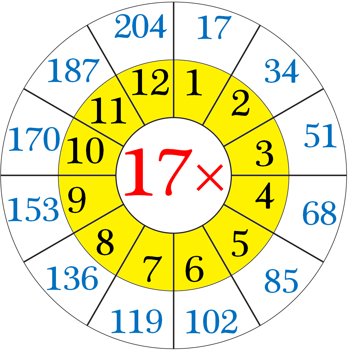 Worksheet On Multiplication Table Of 17