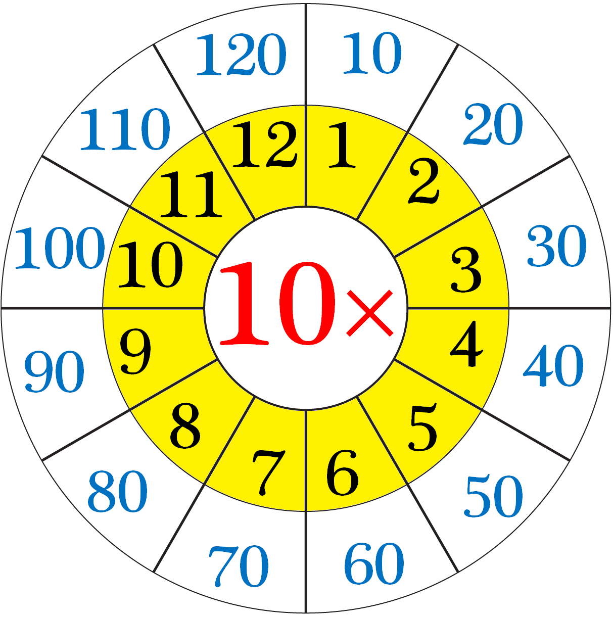 Multiplication Table Of 10 10 Times Table On Number Line