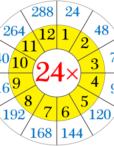 Multiplication table of twenty four also read and write the rh math only