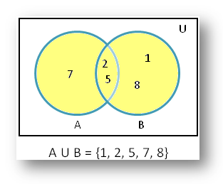 maths sets and venn diagrams craftsman pressure washer diagram union of using diagrammatic representation