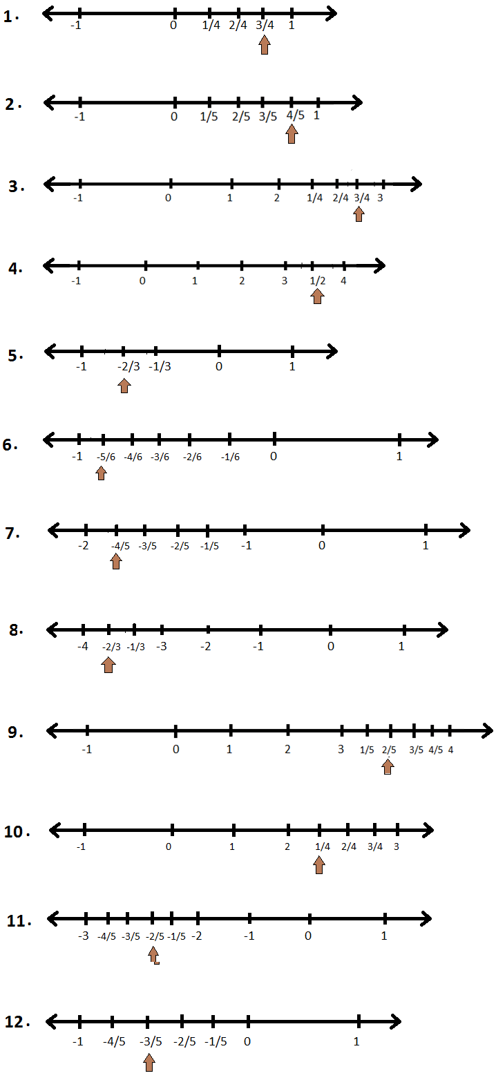 hight resolution of Worksheet on Representation of Rational Numbers on the Number Line   Answers