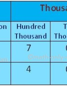 Place value chart also of the international system rh math only