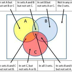 Venn Diagram Math Division Led Lights Wiring 3 Circle Worksheets Help Image